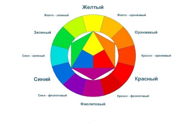 Фото: таблица совместимости цветов - треугольник, который находится внутри круга, показывает своими острыми углами на два цвета, которые гармонируют друг с другом, с каждой стороны