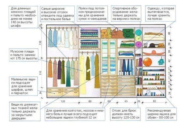 Правила размещения вещей в гардеробной